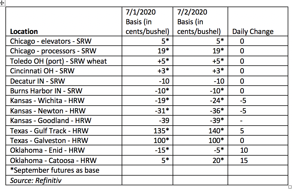 wheat basis, daily change