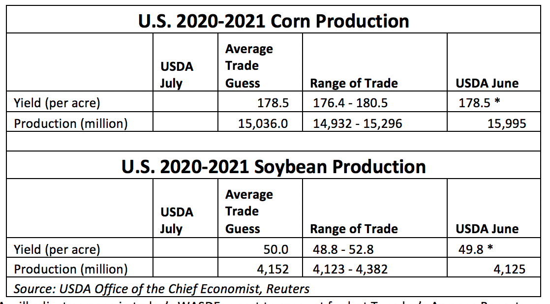 20-21 Corn Soy Production