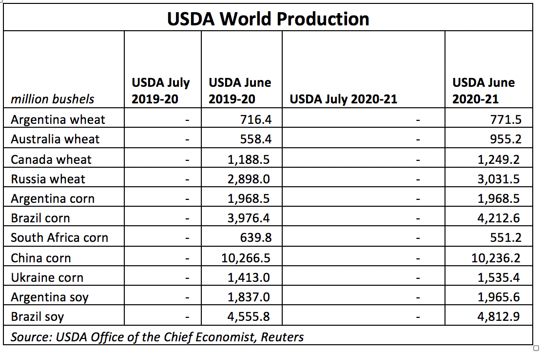 U.S. World Production
