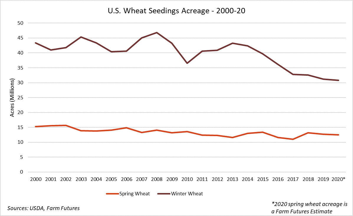 U.S. Wheat Seeding Acreage, 2000-20