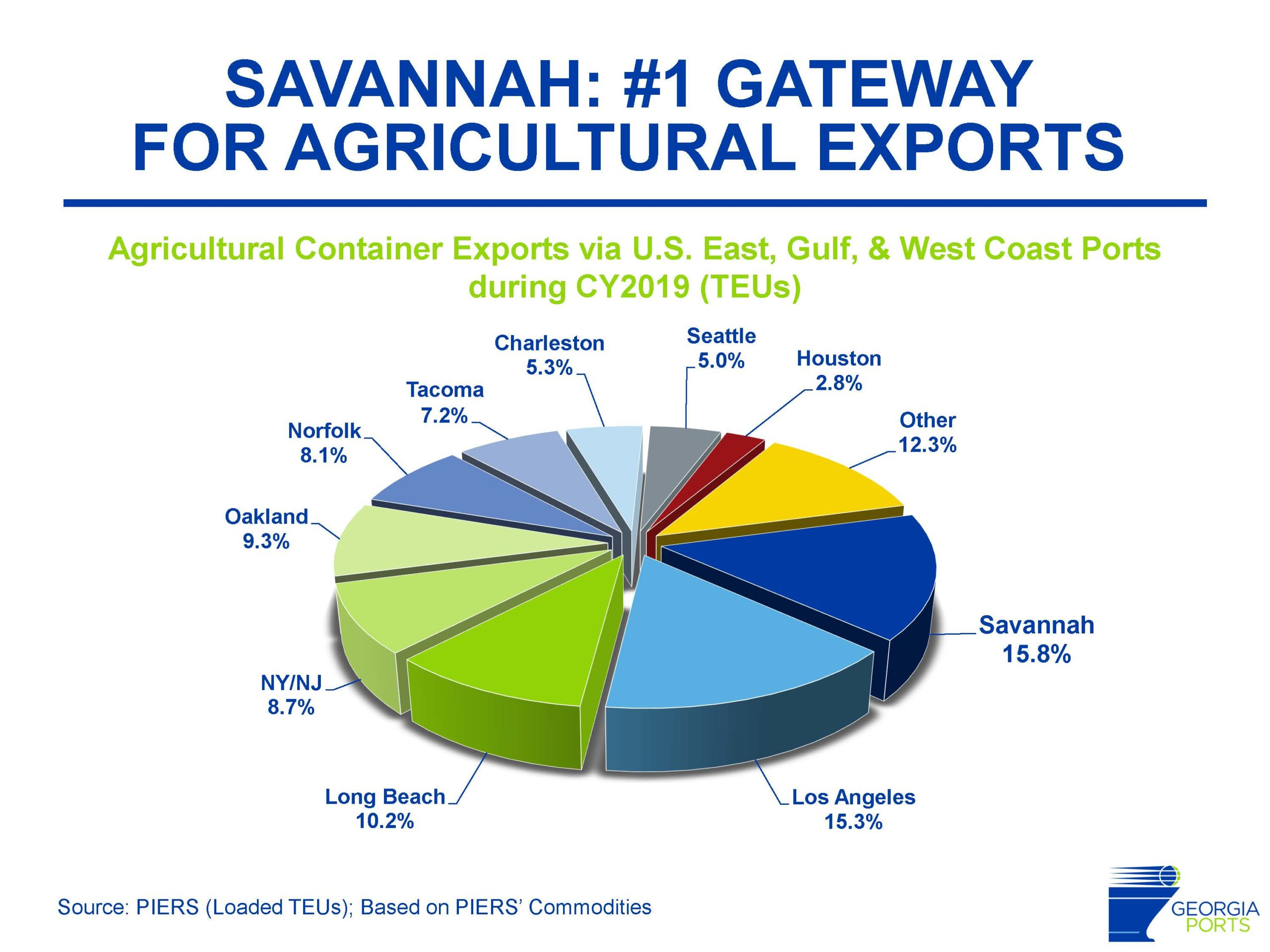 U.S. ag export port rankings