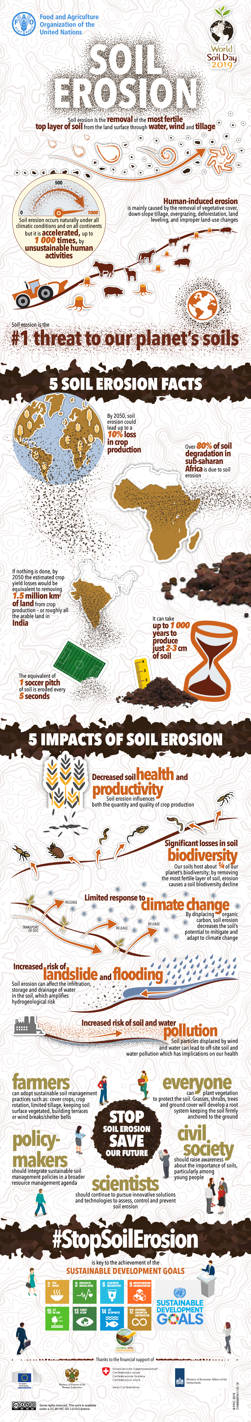 #WorldSoilDay graphic
