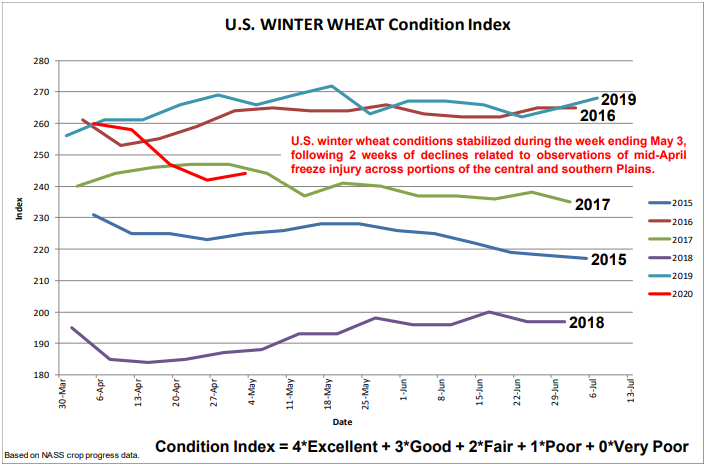 Wheat Outlook - Graphic 2.png