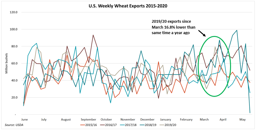 Wheat Outlook - Graphic 5.png