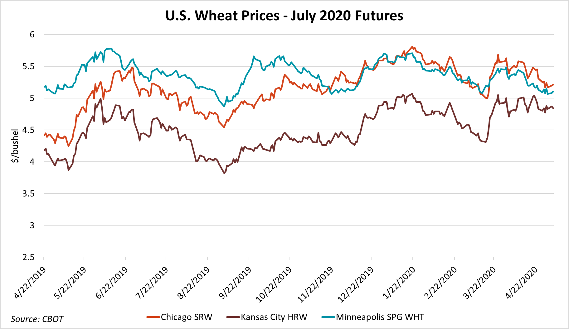 Wheat Outlook - Graphic 9.png