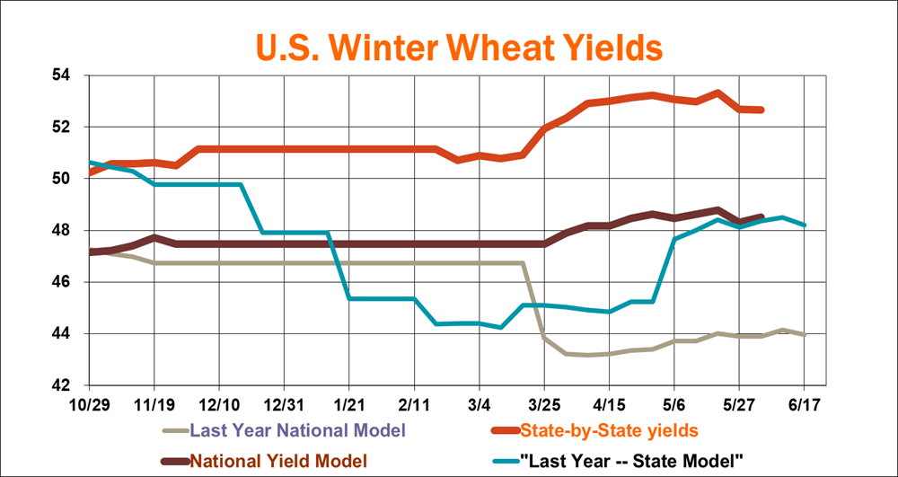 WinterWheatProduction