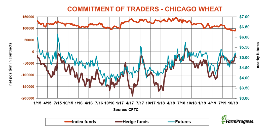 commitment-of-traders-chicago-wheat-cftc-110119.png