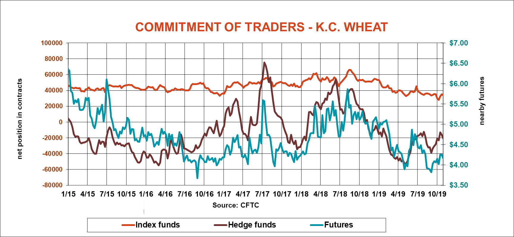 commitment-of-traders-kansas-city-wheat-cftc-110119.png