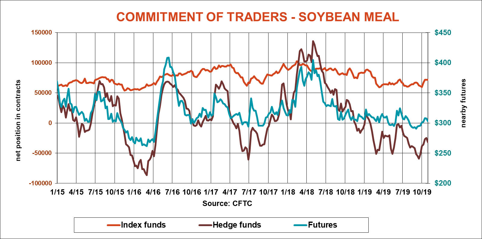 commitment-of-traders-soybean-meal-cftc-110119.png