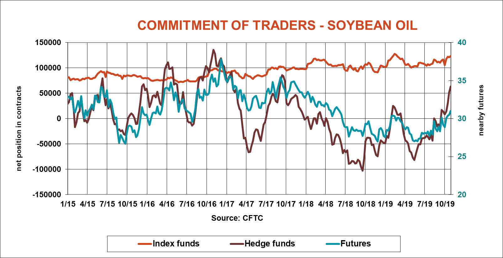 commitment-of-traders-soybean-oil-cftc-110119.png