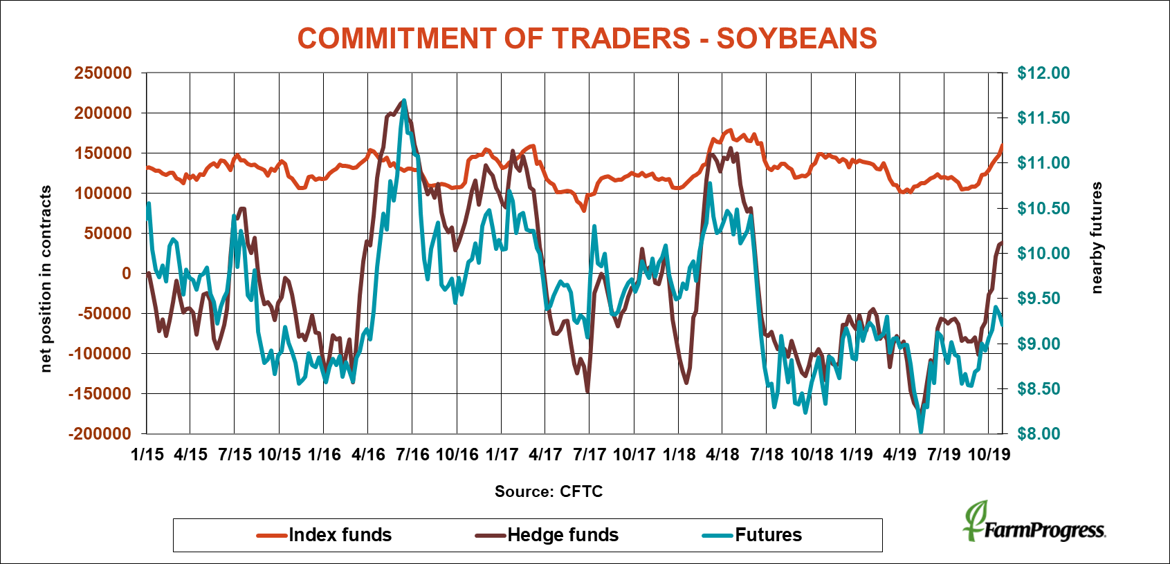 commitment-of-traders-soybeans-cftc-110119.png
