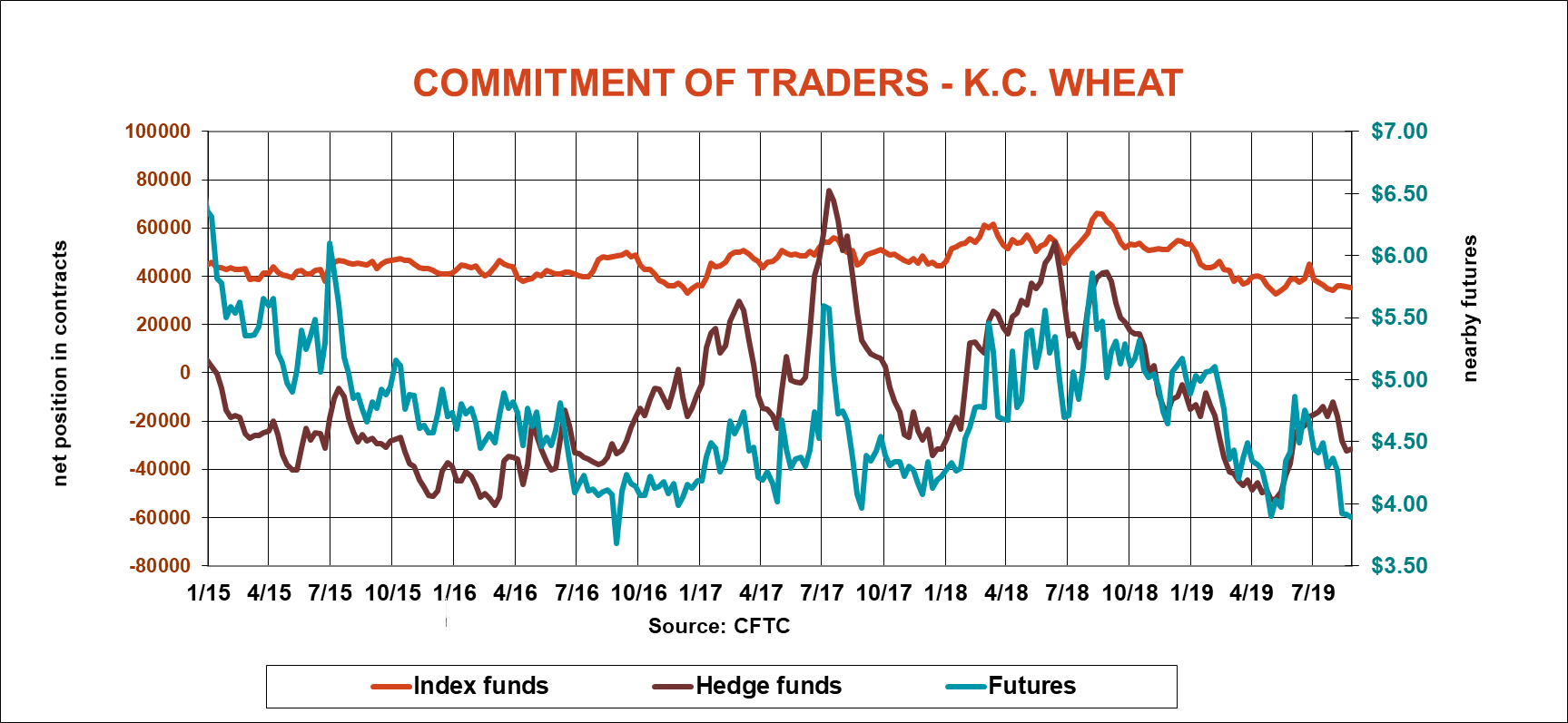 commitment-traders-KC-wheat-cftc-083019.png