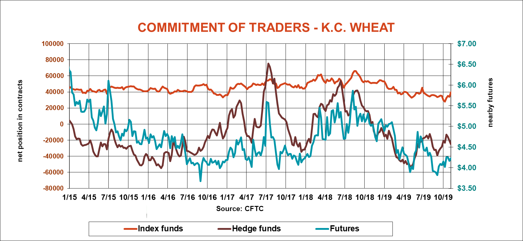 commitment-traders-KC-wheat-cftc-110819.png