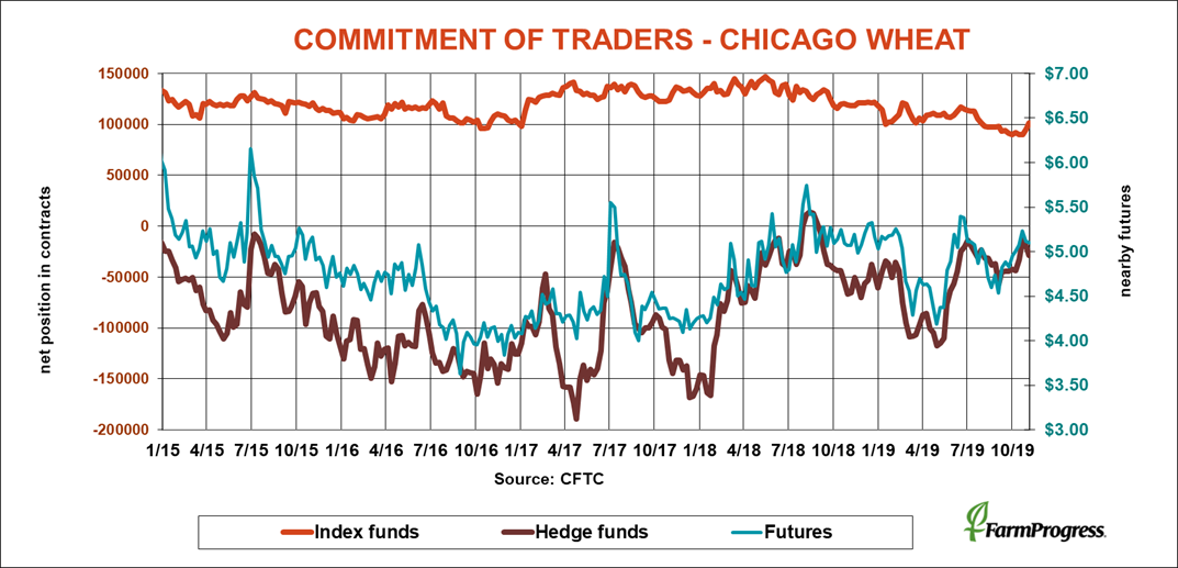 commitment-traders-chicago-wheat-cftc-110819.png