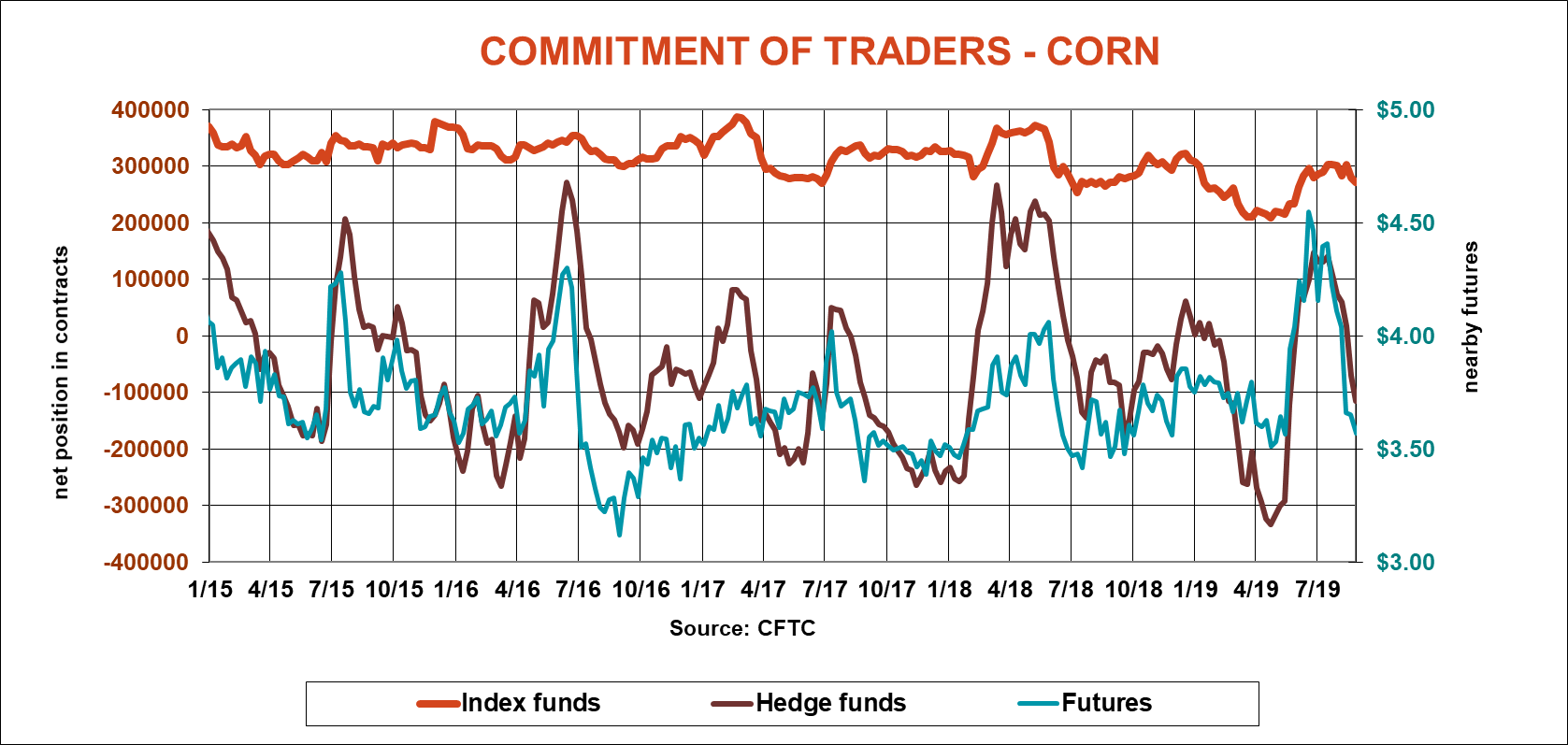 commitment-traders-corn-cftc-083019.png