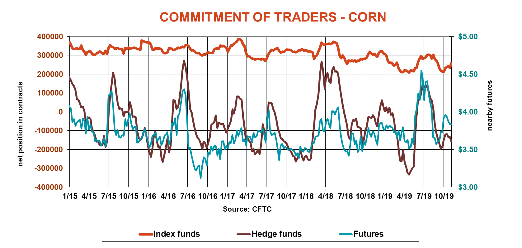 commitment-traders-corn-cftc-110819.png