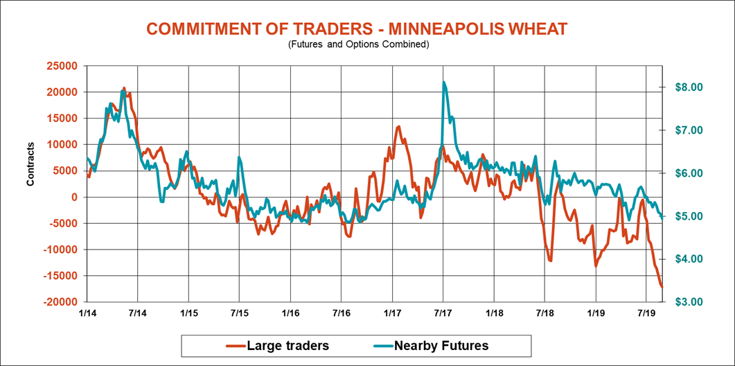 commitment-traders-minneapolis-wheat-083019.png