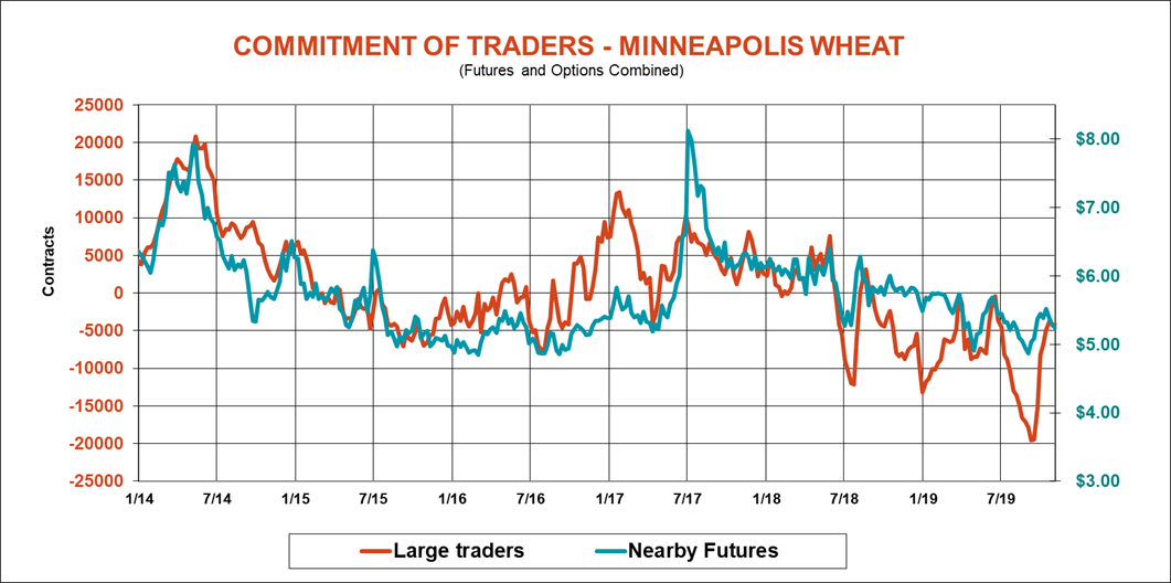 commitment-traders-minneapolis-wheat-cftc-110819.png