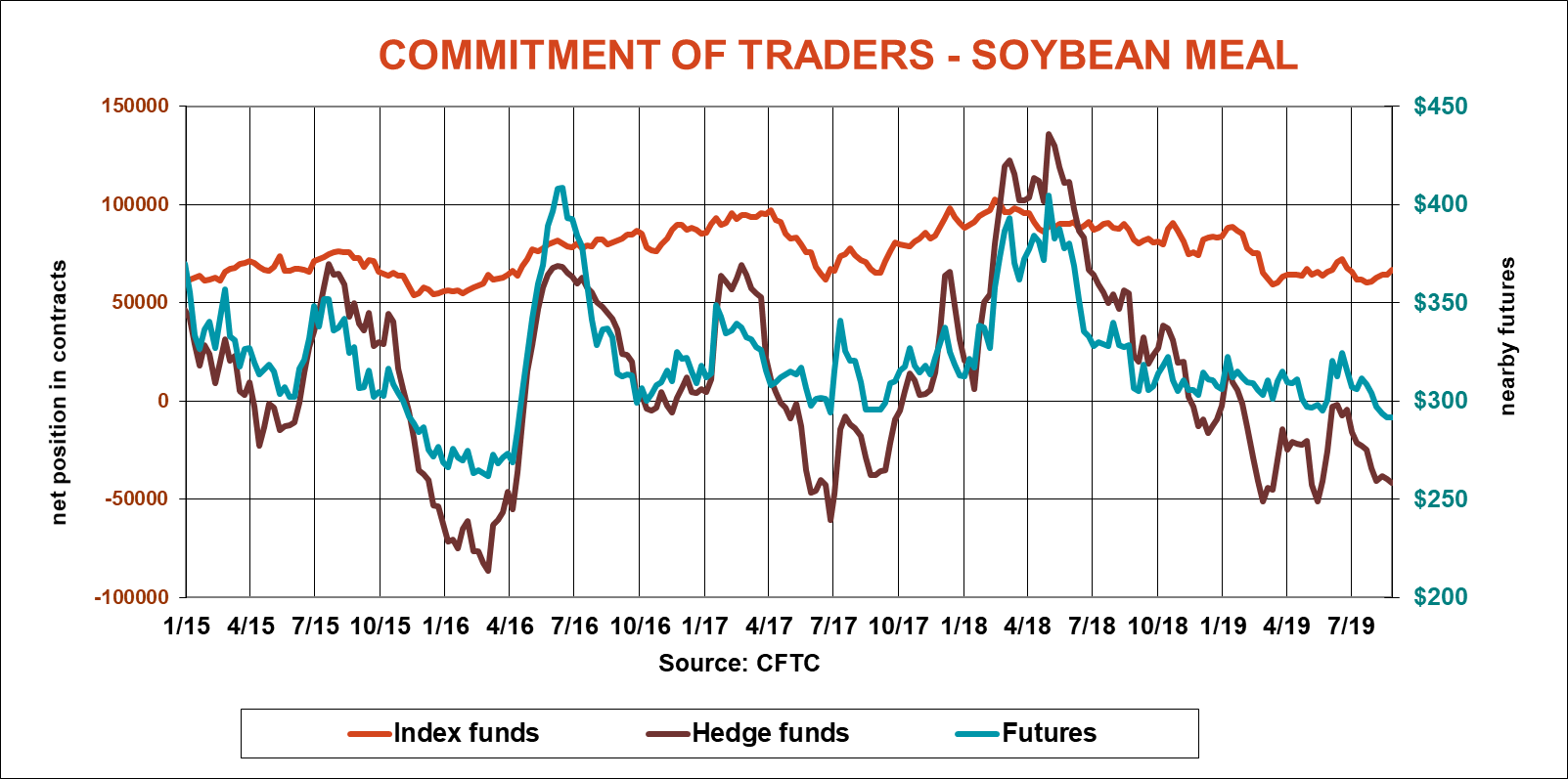 commitment-traders-soybean-meal-cftc-083019.png