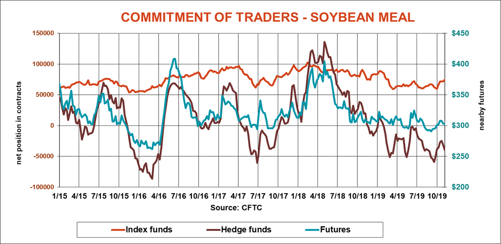 commitment-traders-soybean-meal-cftc-110819.png