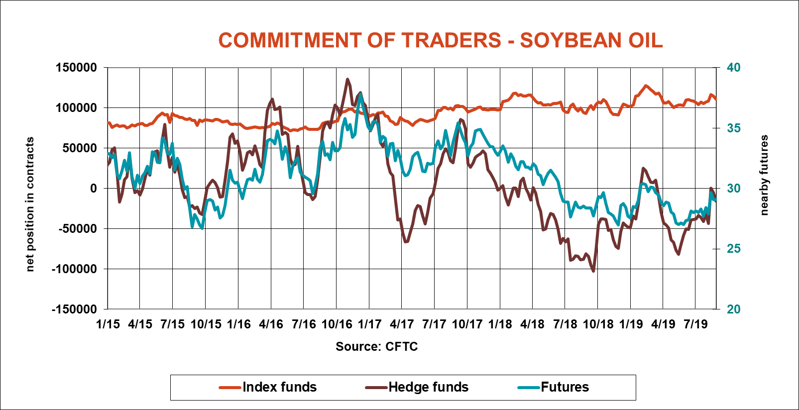 commitment-traders-soybean-oil-cftc-083019.png