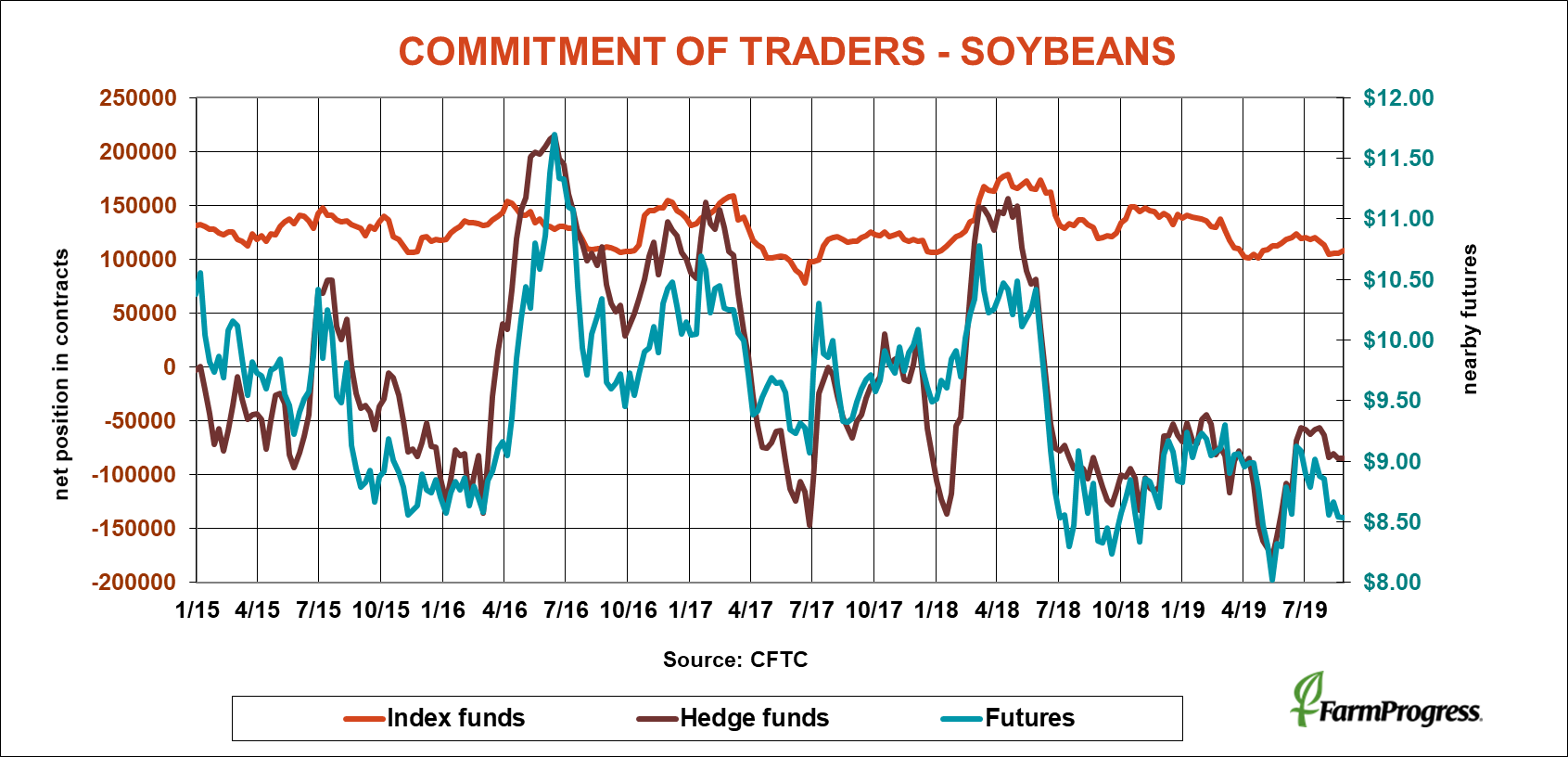 commitment-traders-soybeans-083019.png