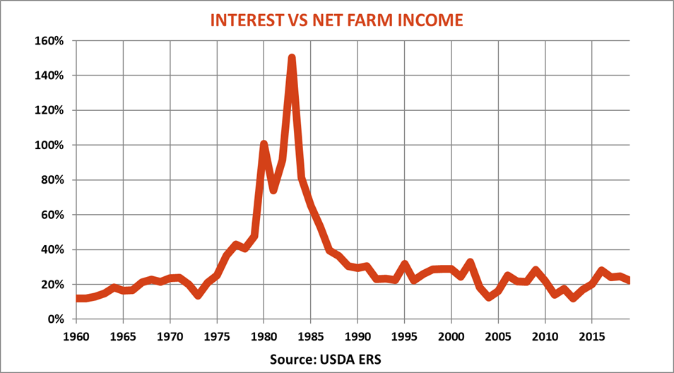 farm-income-report-interest-vs-net-farm-income-083019.png