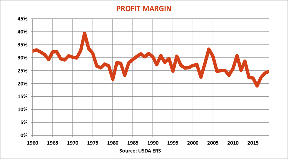 farm-income-report-profit-margin-083019.png