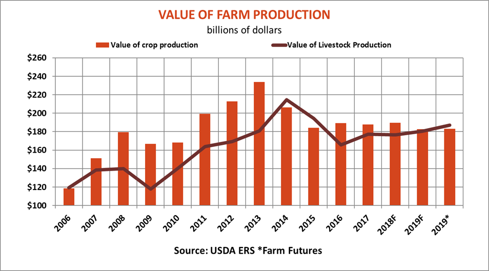 farm-income-report-value-farm-production-083019.png