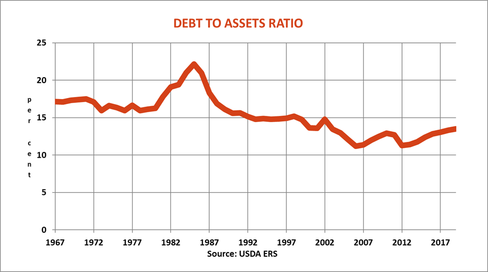 farm-labor-report-debt-asset-ratio-083019.png