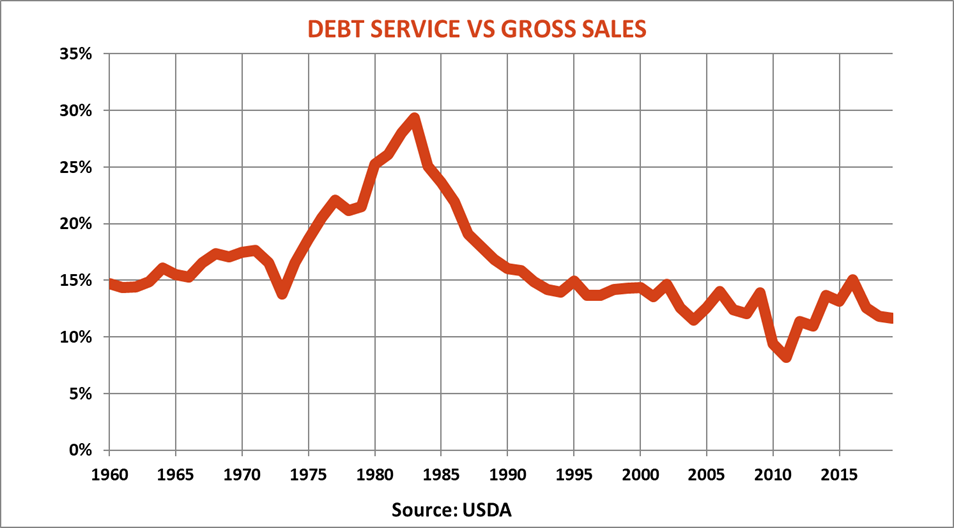 farm-labor-report-debt-service-vs-gross-sales.png