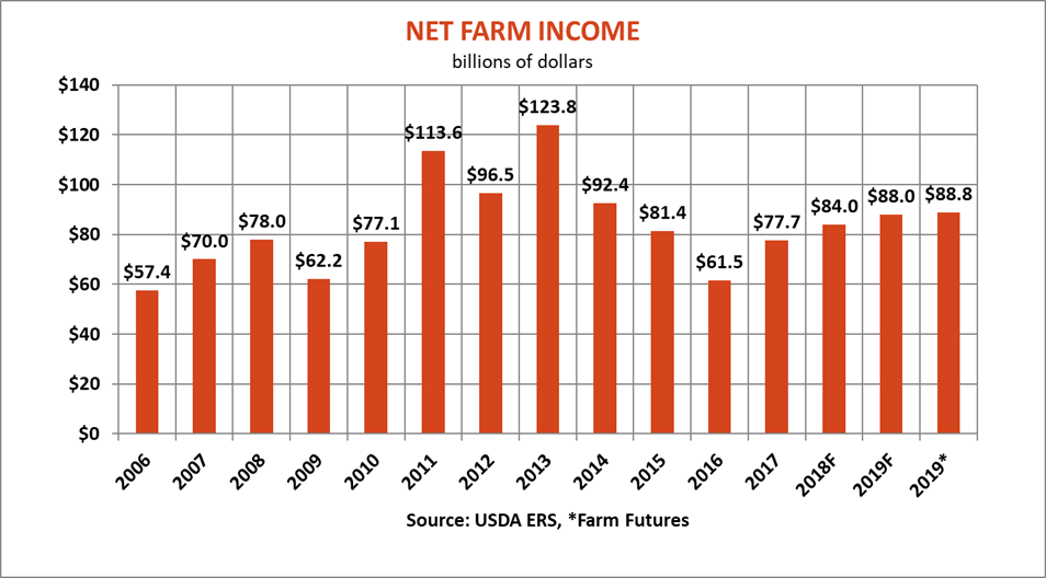 farm-labor-report-net-farm-income-083019.png