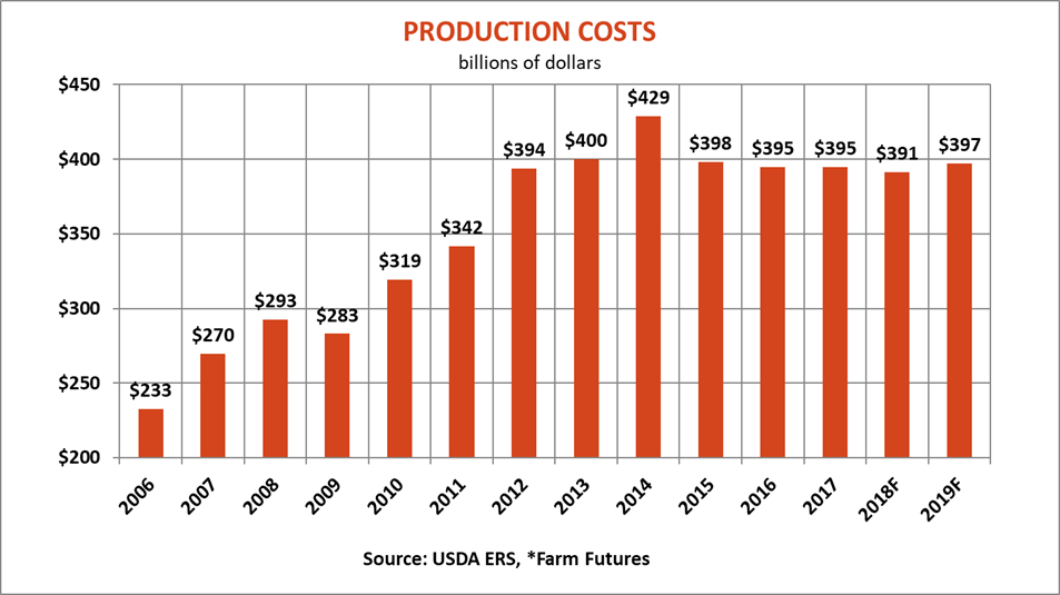 farm-labor-report-production-costs-083019.png