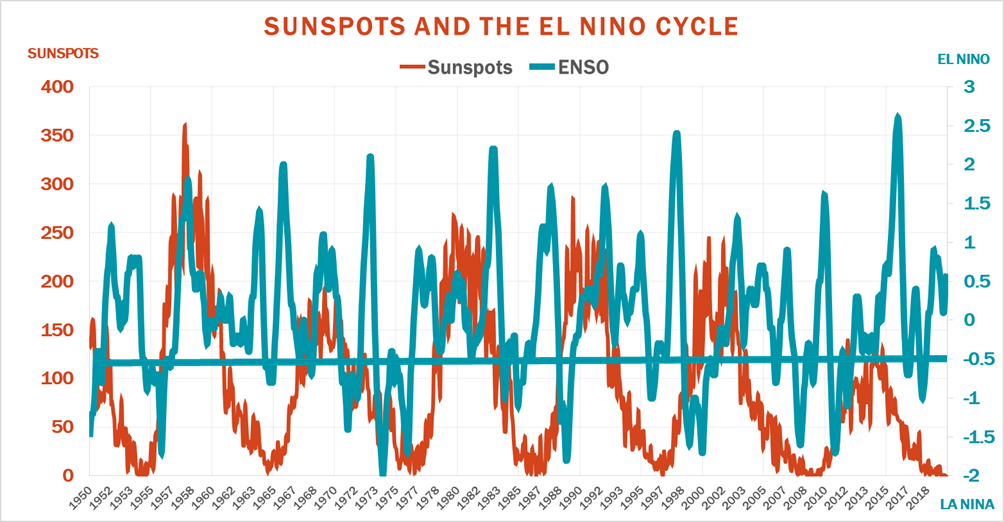 Sunspots And The El Nino Cycle