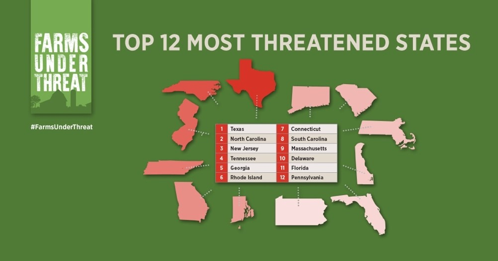 Top 12 states with most threatened agricultural land