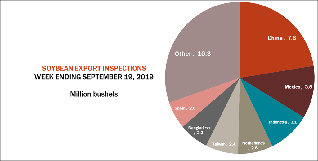 soybean-export-inspections0092319.png