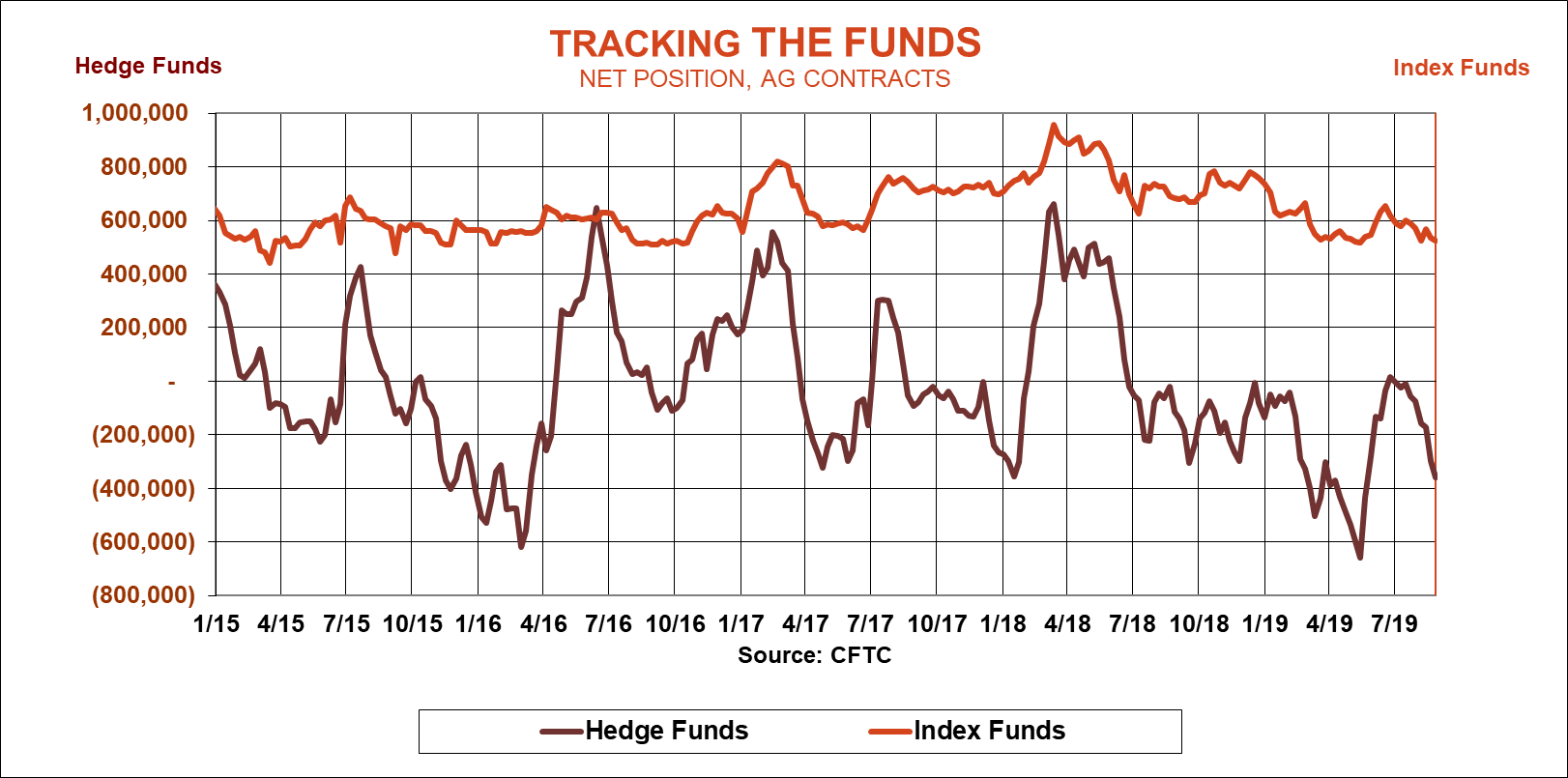 tracking-funds-cftc-083019.png