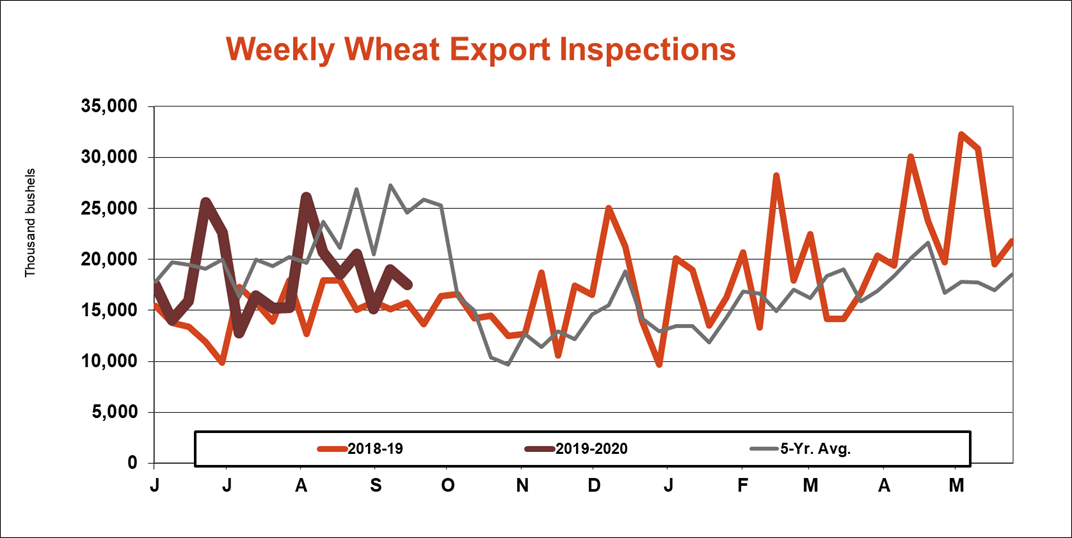 weekly-wheat-export-inspections-092319.png