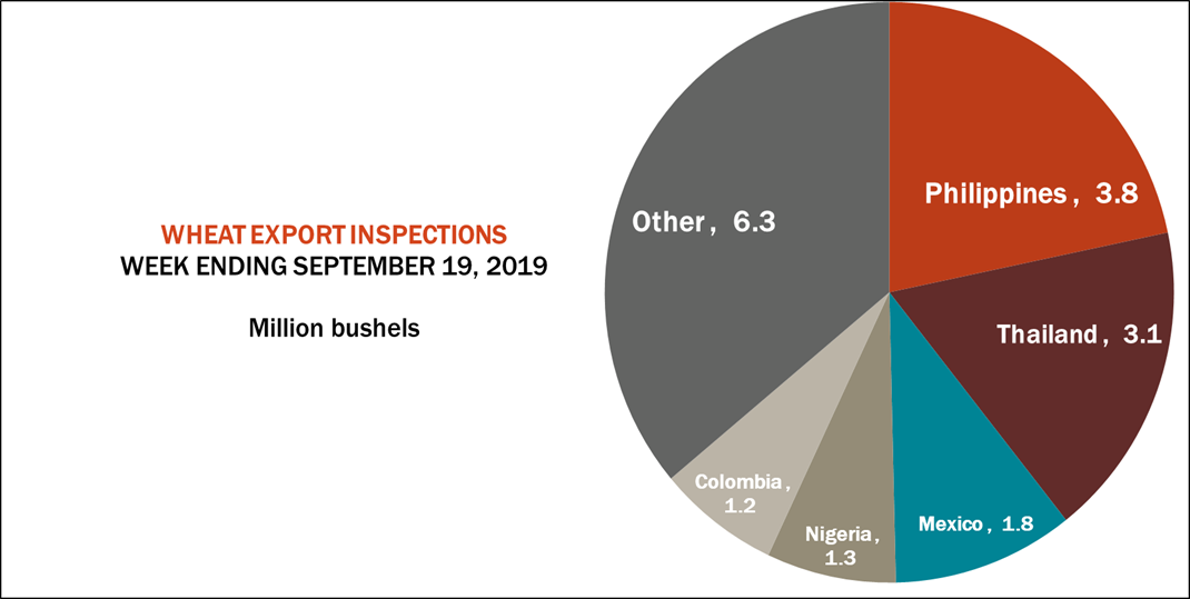 wheat-export-inspections-092319.png