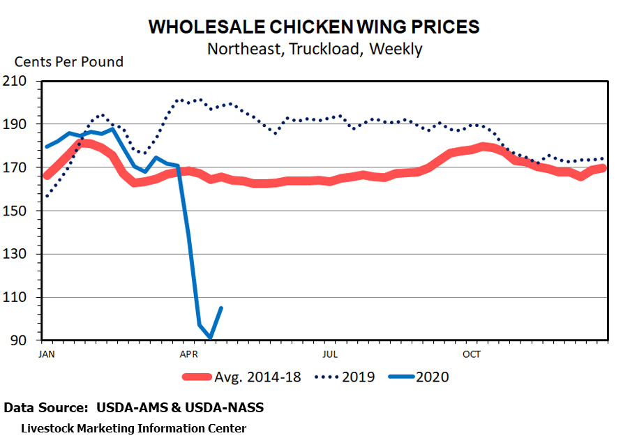 wholesale-chicken-wing-graph.jpg
