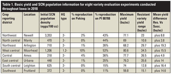 Basic yield and SCN population information for eight variety evaluation experiments table