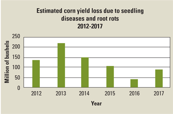Estimated corn yield loss due to seedling diseases and root rots, 2012-2017 chart