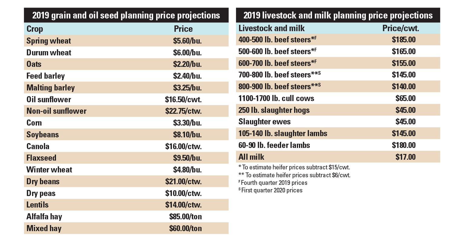tables 2019 planning price projections