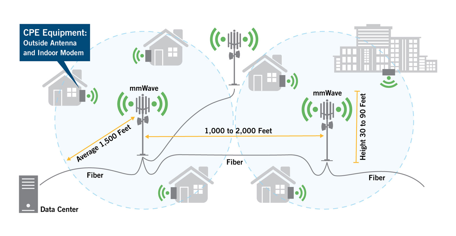 Diagram shows coverage cells for 5G internet from indoor and outdoor towers