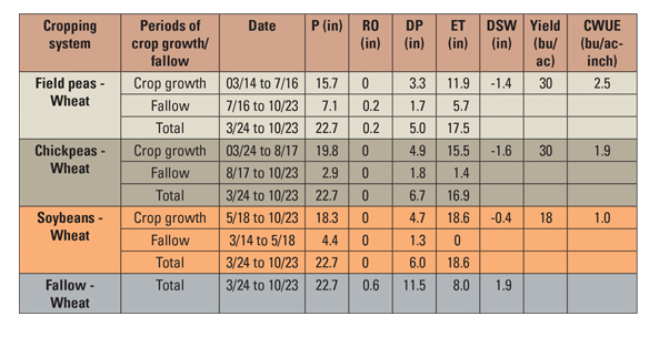 Table 1. Yield (bushels per acre), Crop Water Use Efficiency (CWUE), precipitation (P), runoff (RO), deep percolation (DP), evapotranspiration/soil evaporation (ET), and soil water change (DSW) from March 14 to October 23 for field peas, chickpeas, soybea