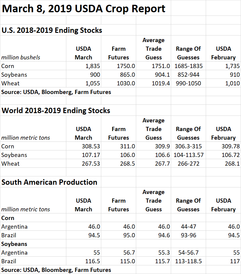 March 8, 2019 USDA CROP REPORT