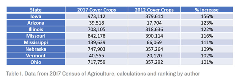 Cover crop acreage by state