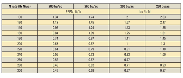 Partial factor productivity for fertilizer N based on N removal in harvest (PFPN, pounds grain N per pound fertilizer N, pound per pound) and bushels of corn harvest per pound of fertilizer N applied (bushels per pound N) with 200 and 260 bushels per acre