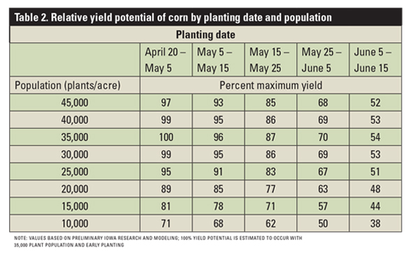 Values based on preliminary Iowa research and modeling; 100% yield potential is estimated to occur with 35,000 plant population and early planting.