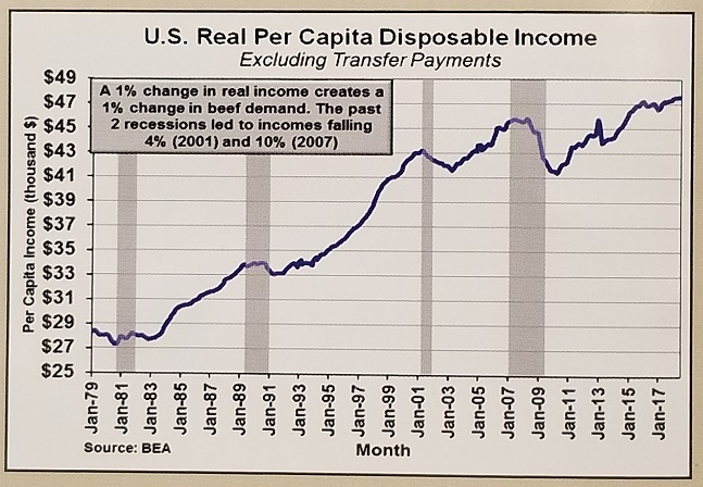 Graph of consumer income